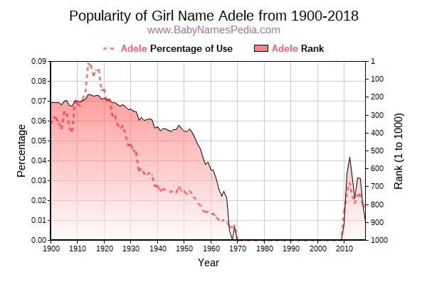 Popularity Trend  for Adele  from 1900 to 2016