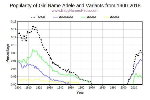 Variant Popularity Trend  for Adele  from 1900 to 2016