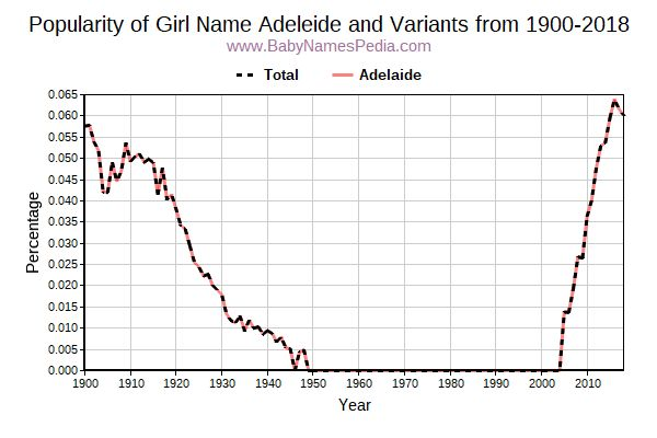 Variant Popularity Trend  for Adeleide  from 1900 to 2016