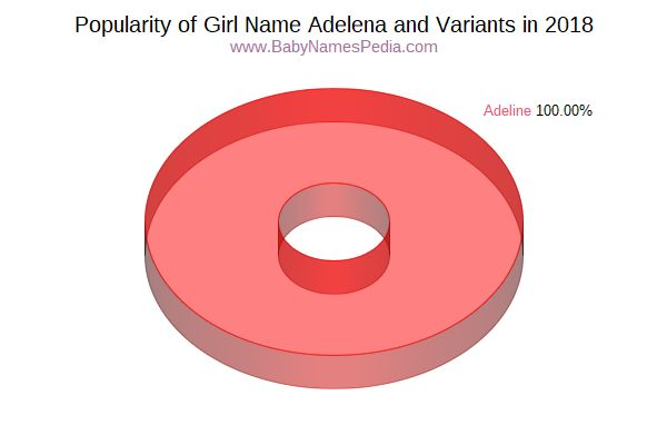 Variant Popularity Chart  for Adelena  in 2017