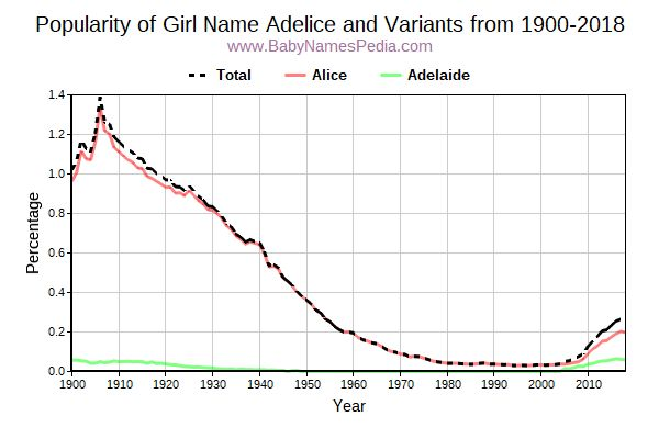 Variant Popularity Trend  for Adelice  from 1900 to 2017