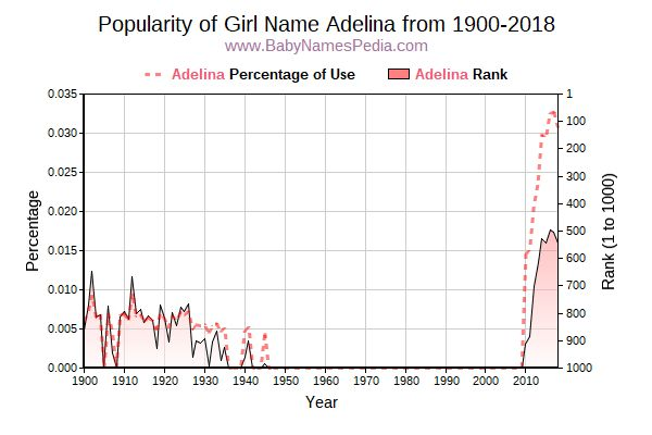 Popularity Trend  for Adelina  from 1900 to 2017