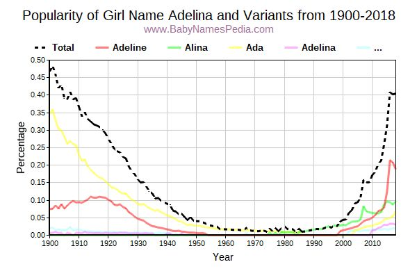 Variant Popularity Trend  for Adelina  from 1900 to 2017