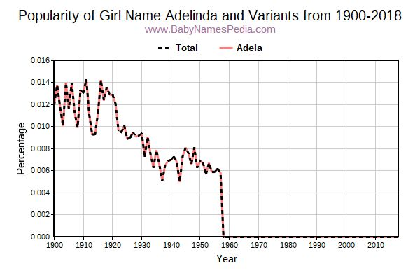 Variant Popularity Trend  for Adelinda  from 1900 to 2018