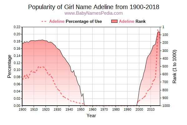 Popularity Trend  for Adeline  from 1900 to 2018