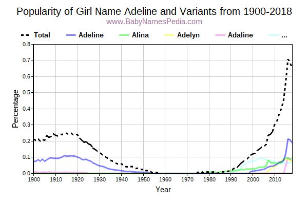 Variant Popularity Trend  for Adeline  from 1900 to 2018