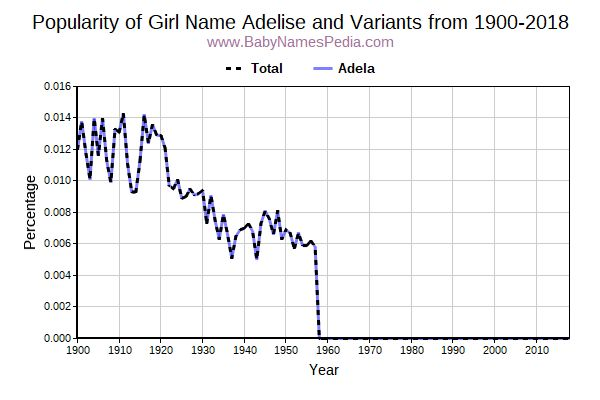 Variant Popularity Trend  for Adelise  from 1900 to 2017