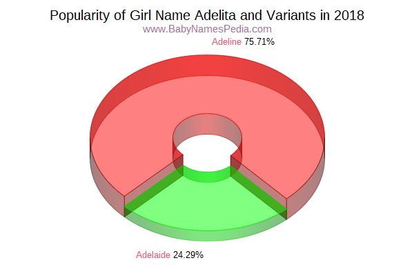 Variant Popularity Chart  for Adelita  in 2018