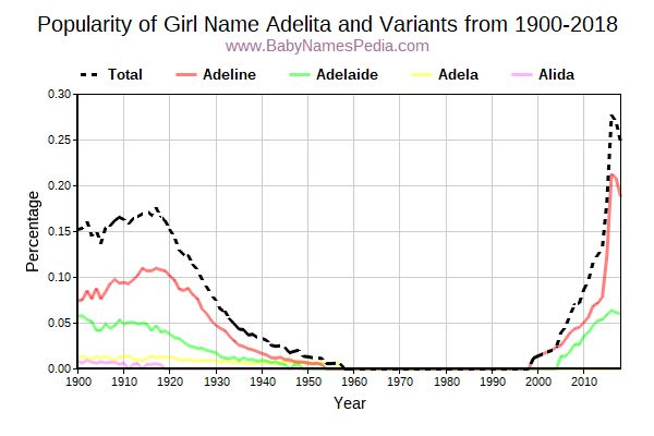 Variant Popularity Trend  for Adelita  from 1900 to 2018