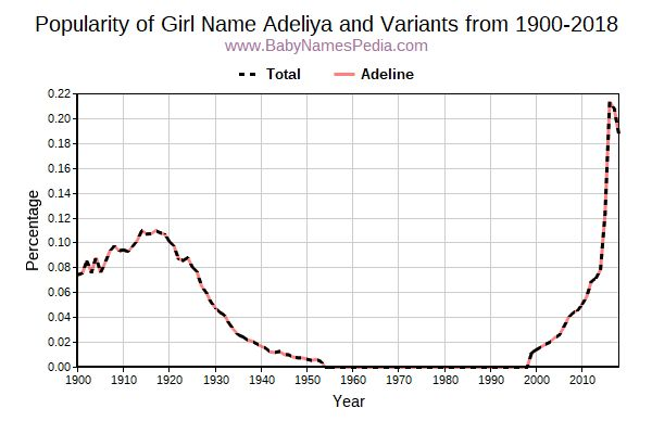 Variant Popularity Trend  for Adeliya  from 1900 to 2016