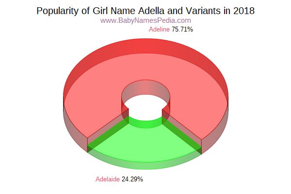 Variant Popularity Chart  for Adella  in 2018