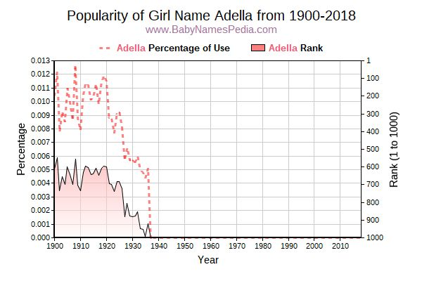 Popularity Trend  for Adella  from 1900 to 2018