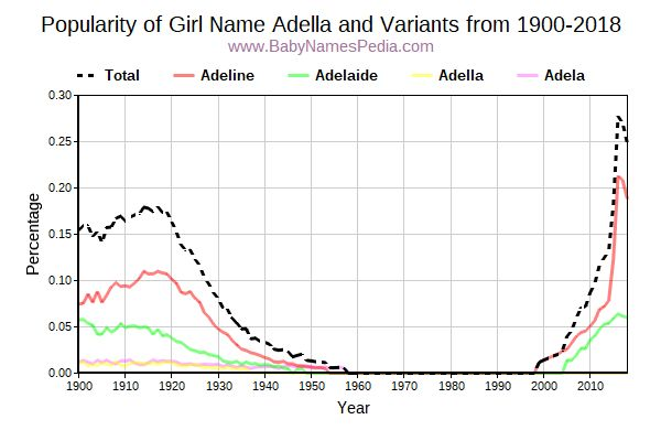 Variant Popularity Trend  for Adella  from 1900 to 2018