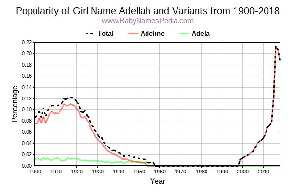Variant Popularity Trend  for Adellah  from 1900 to 2016
