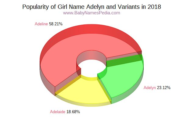 Variant Popularity Chart  for Adelyn  in 2018