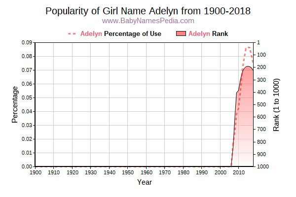 Popularity Trend  for Adelyn  from 1900 to 2018