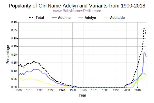 Variant Popularity Trend  for Adelyn  from 1900 to 2018