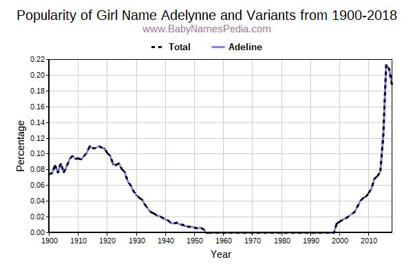 Variant Popularity Trend  for Adelynne  from 1900 to 2017