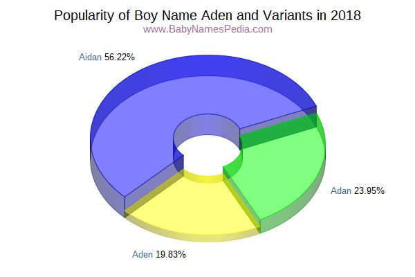 Variant Popularity Chart  for Aden  in 2017