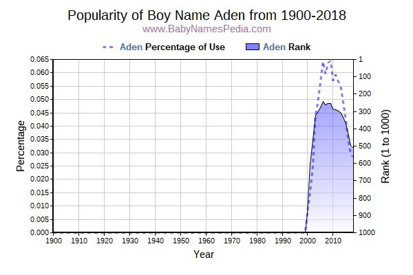 Popularity Trend  for Aden  from 1900 to 2017