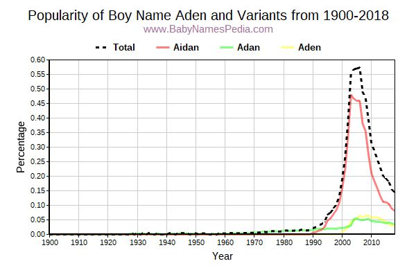 Variant Popularity Trend  for Aden  from 1900 to 2017