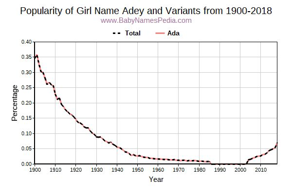 Variant Popularity Trend  for Adey  from 1900 to 2016