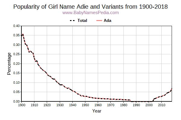 Variant Popularity Trend  for Adie  from 1900 to 2017