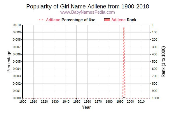 Popularity Trend  for Adilene  from 1900 to 2017