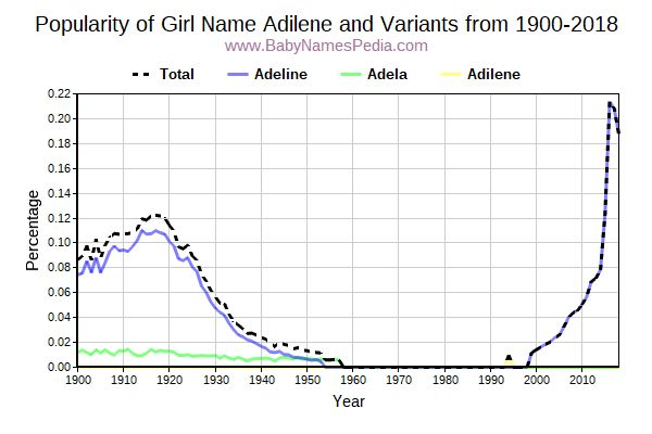 Variant Popularity Trend  for Adilene  from 1900 to 2017