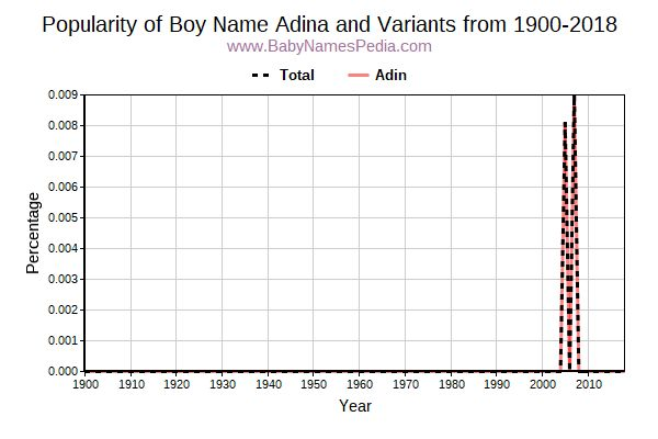 Variant Popularity Trend  for Adina  from 1900 to 2017