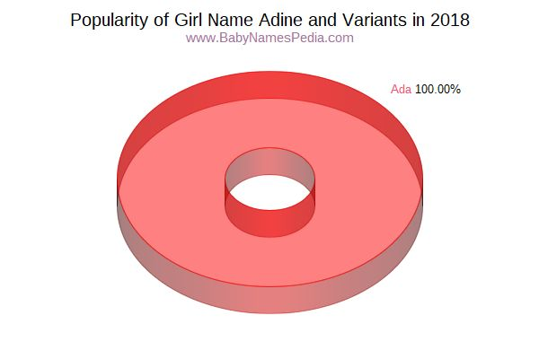 Variant Popularity Chart  for Adine  in 2018