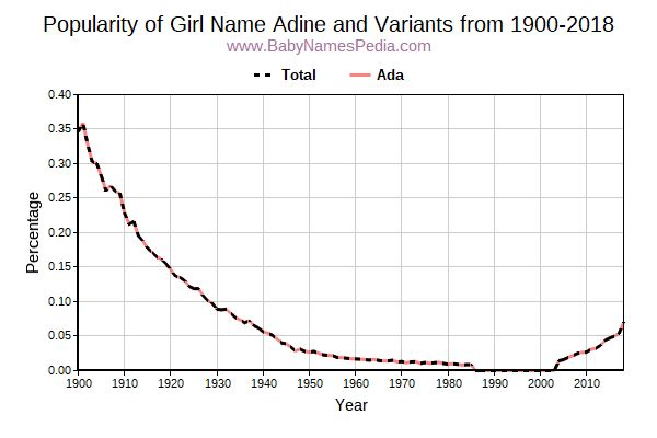 Variant Popularity Trend  for Adine  from 1900 to 2018