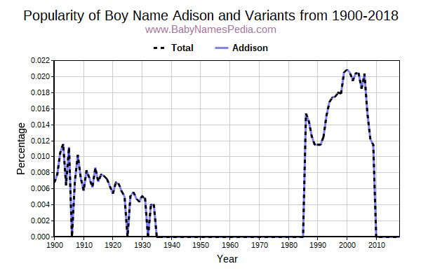 Variant Popularity Trend  for Adison  from 1900 to 2016