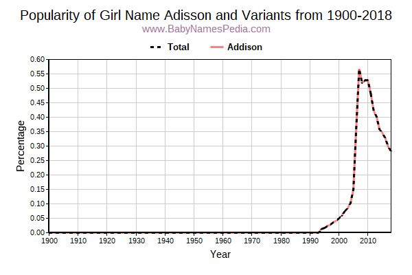 Variant Popularity Trend  for Adisson  from 1900 to 2018
