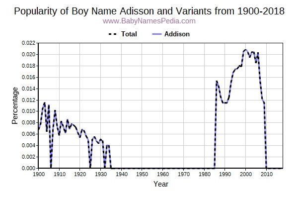 Variant Popularity Trend  for Adisson  from 1900 to 2016