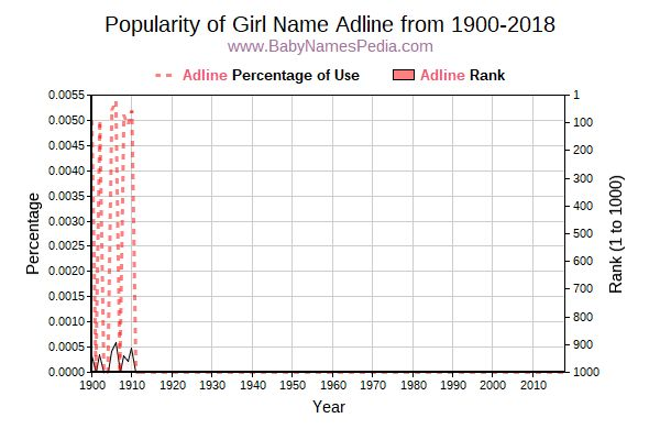 Popularity Trend  for Adline  from 1900 to 2016