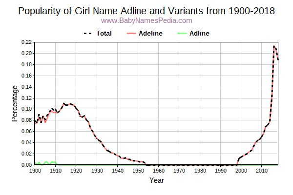Variant Popularity Trend  for Adline  from 1900 to 2016