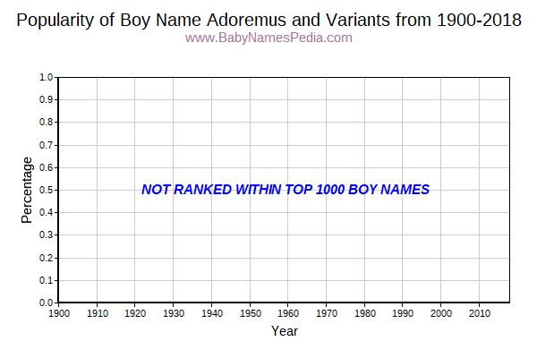 Variant Popularity Trend  for Adoremus  from 1900 to 2018