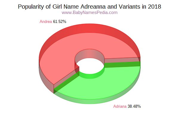 Variant Popularity Chart  for Adreanna  in 2018