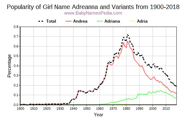Variant Popularity Trend  for Adreanna  from 1900 to 2018