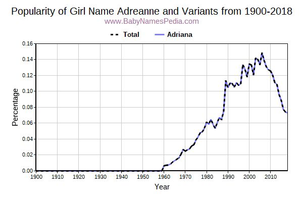 Variant Popularity Trend  for Adreanne  from 1900 to 2017