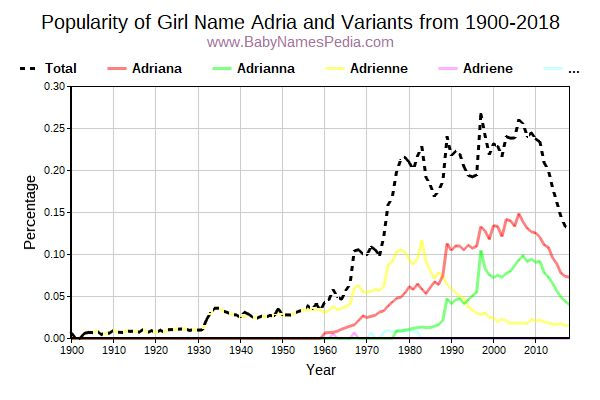 Variant Popularity Trend  for Adria  from 1900 to 2015