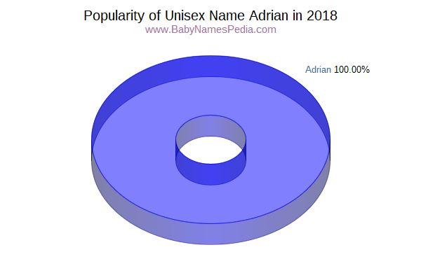 Unisex Comparison Chart  for Adrian  in 2015