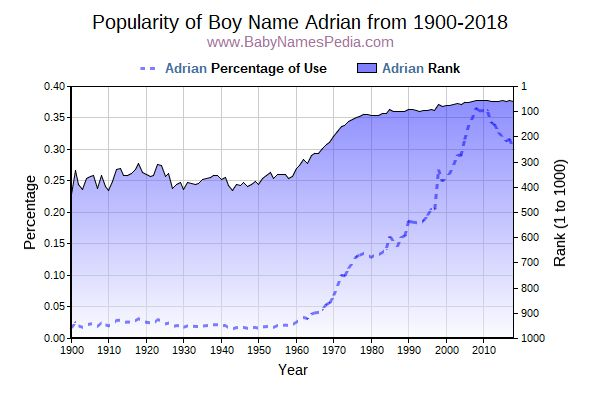 Popularity Trend  for Adrian  from 1900 to 2015