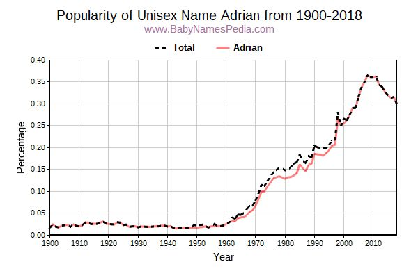 Unisex Popularity Trend  for Adrian  from 1900 to 2015