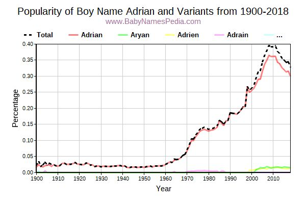 Variant Popularity Trend  for Adrian  from 1900 to 2015