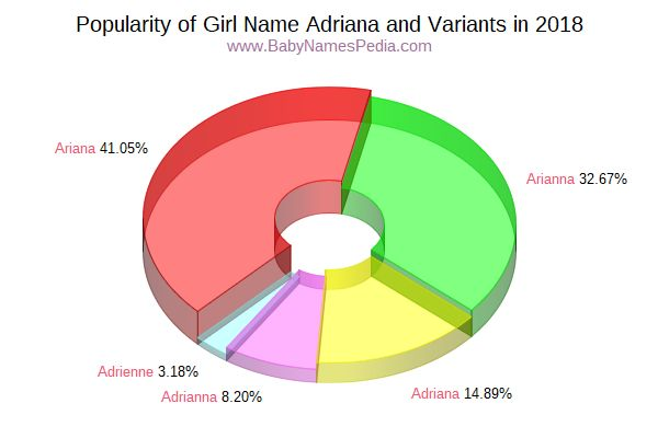 Variant Popularity Chart  for Adriana  in 2018