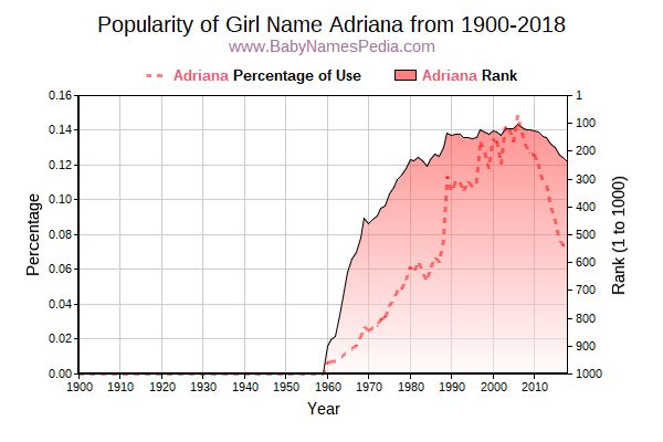 Popularity Trend  for Adriana  from 1900 to 2018