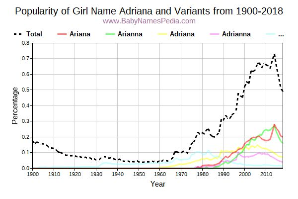 Variant Popularity Trend  for Adriana  from 1900 to 2018