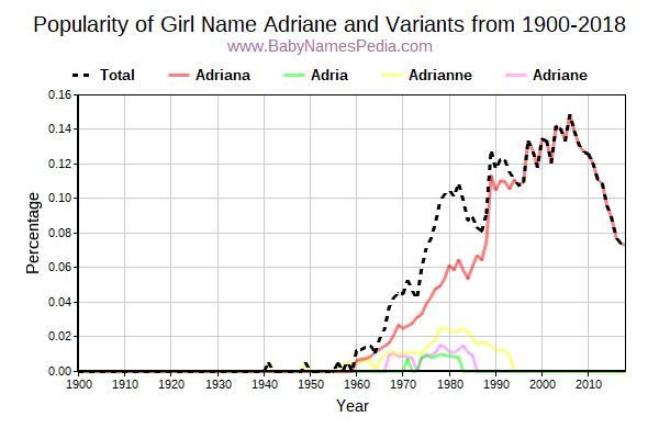 Variant Popularity Trend  for Adriane  from 1900 to 2017